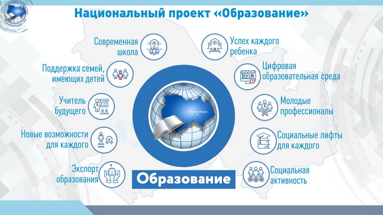 """Национальный проект """"Образование"""" Современная школа"""